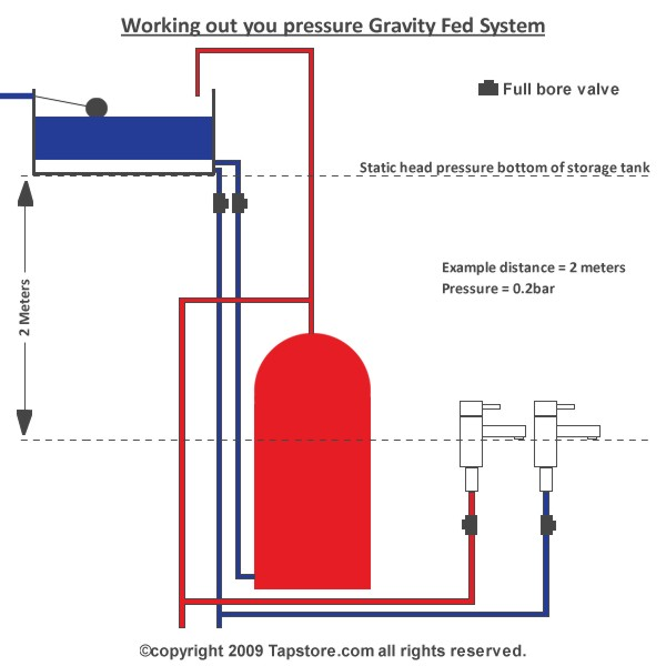 Gravitational Force Fluid Flow: Gravity Fed Water System
