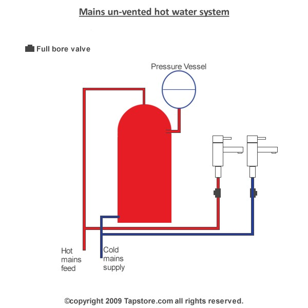 Mains unvented water system